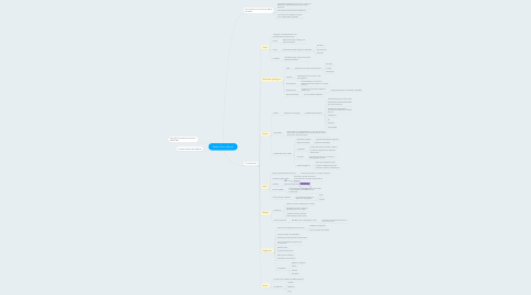 Mind Map: Medio Físico Natural