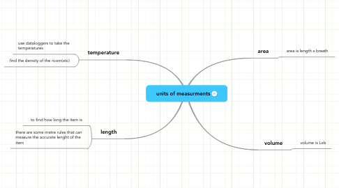 Mind Map: units of measurments