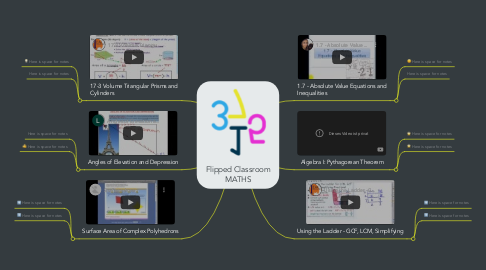 Mind Map: Flipped Classroom MATHS