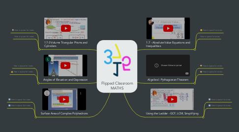 Mind Map: Flipped Classroom MATHS