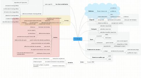Mind Map: Verbalisation