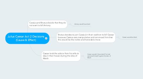 Mind Map: Julius Caesar Act 2 Decisions (Cause & Effect)