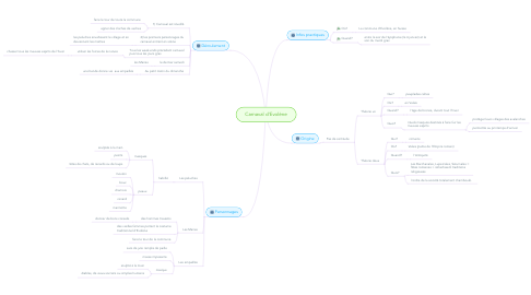 Mind Map: Carnaval d'Evolène