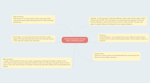 Mind Map: Code & Conventions of music video's (Pop/Rock genre)