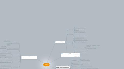 Mind Map: Comercio