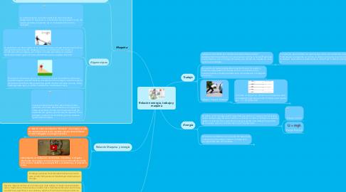 Mind Map: Relación energía, trabajo y maquina