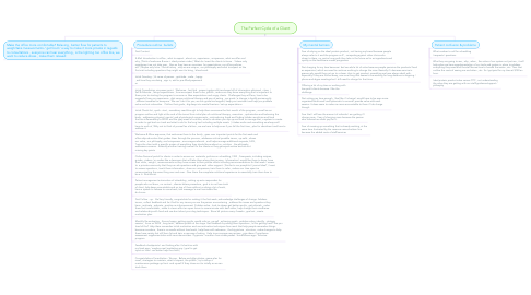 Mind Map: The Perfect Cycle of a Client
