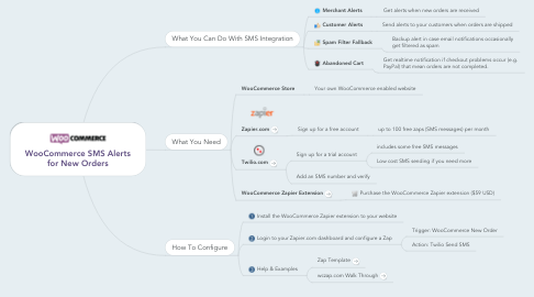 Mind Map: WooCommerce SMS Alerts for New Orders