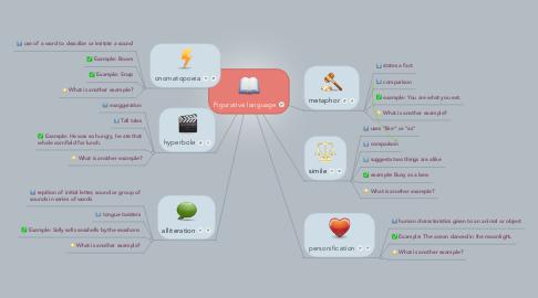 Mind Map: Figurative language