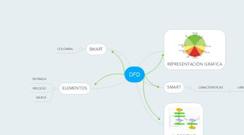 Mind Map: DFD