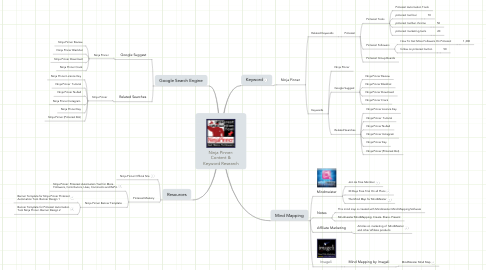 Mind Map: Ninja Pinner: Content & Keyword Research