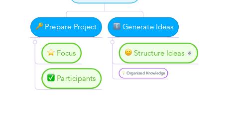 Mind Map: Concept Maps