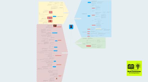 Mind Map: Creativity Inc