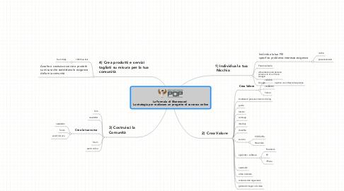 Mind Map: La Formula di Sharewood   La strategia per realizzare un progetto di successo online
