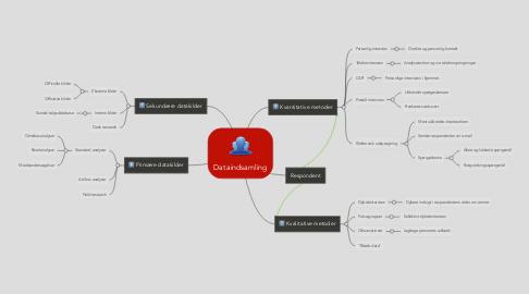 Mind Map: Dataindsamling