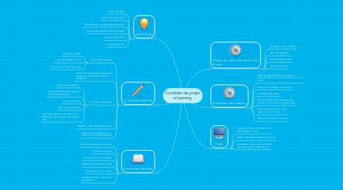 Mind Map: Conduite de projet e-learning