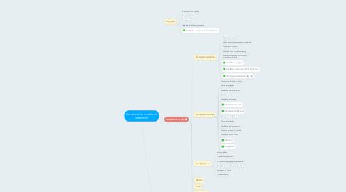 Mind Map: Création d'un module de e-learning²