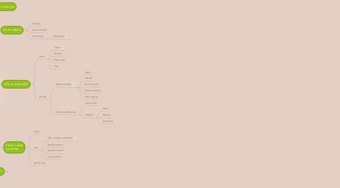 Mind Map: Naše světy