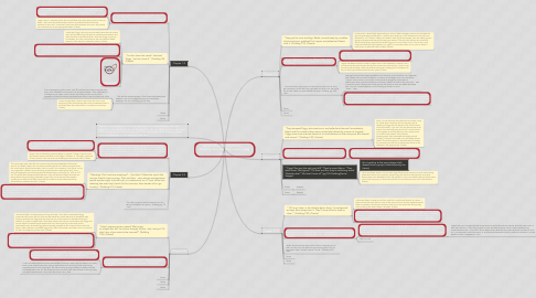 Mind Map: Relationships and Community - Shanthini, Alex, Brandon, Cassie, and Javier