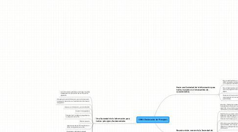 Mind Map: CMSI: Declaración de Principios