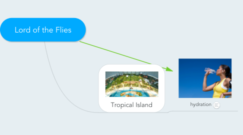 Mind Map: Lord of the Flies