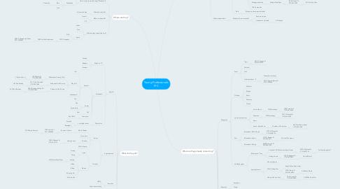 Mind Map: Young Professionals IPC