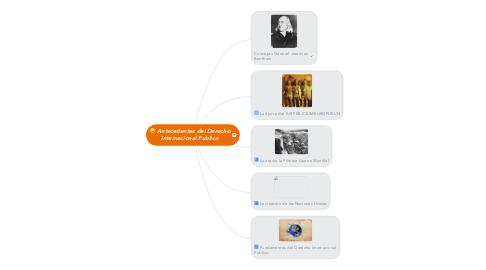 Mind Map: Antecedentes del Derecho Internacional Publico