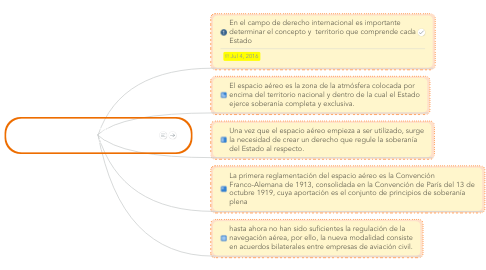 Mind Map: Derecho internacional del aire y elespacio.