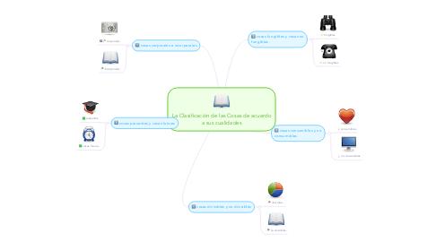 Mind Map: La Clasificación de las Cosas de acuerdo a sus cualidades