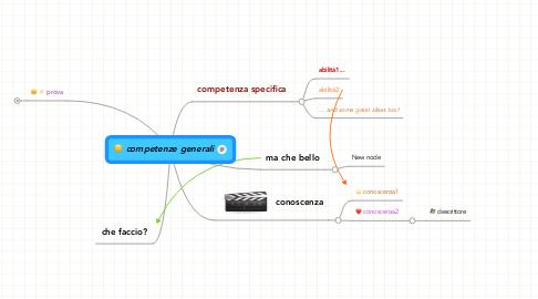 Mind Map: competenze generali