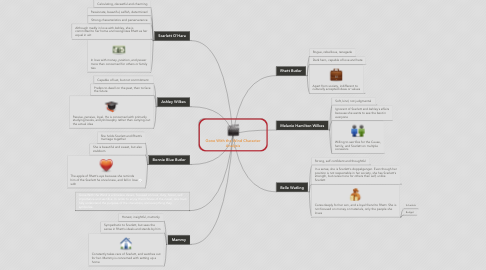 Mind Map: Gone With the Wind Character Analysis