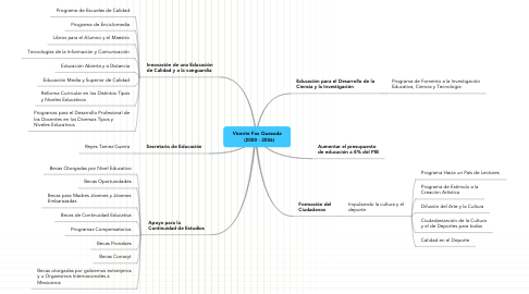 Mind Map: Vicente Fox Quezada