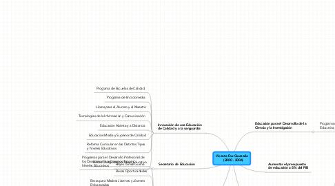 Mind Map: Vicente Fox Quezada    (2000 - 2006)