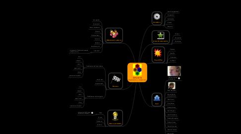 Mind Map: IMPA-IMPA Impariamo a imparare