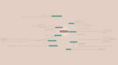 Mind Map: Le bilinguisme rêvé