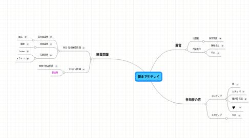Mind Map: 朝まで生テレビ