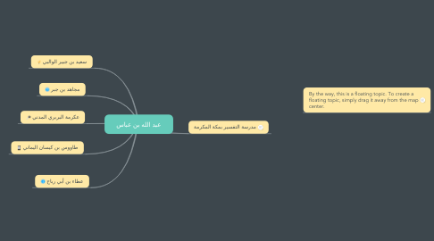 Mind Map: عبد الله بن عباس