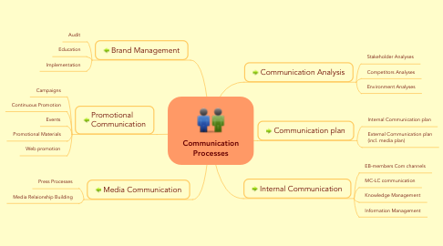 Mind Map: Communication Processes