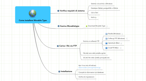 Mind Map: Come installare Movable Type