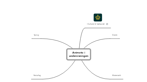 Mind Map: Animoto i
