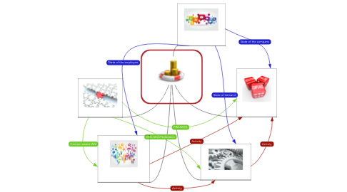 Mind Map: Opportunity meets Paranoia
