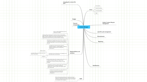Mind Map: Contract Manager