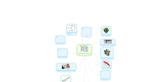 Mind Map: Lean Manufacturing