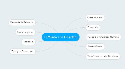 Mind Map: El Miedo a la Libertad.