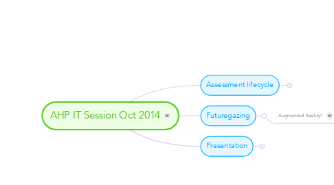Mind Map: AHP IT Session Oct 2014