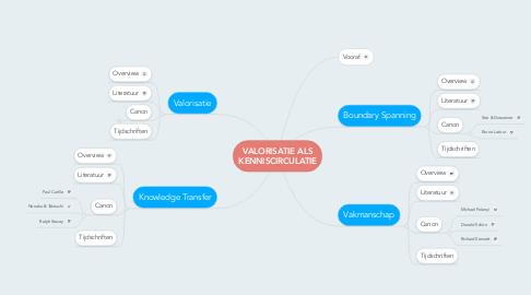Mind Map: VALORISATIE ALS KENNISCIRCULATIE