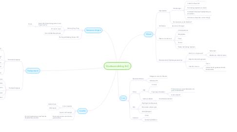Mind Map: Stadswandeling IHC