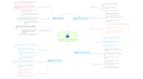 Mind Map: Dramatic Events in My Life