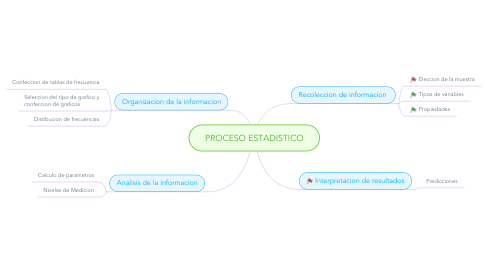 Mind Map: PROCESO ESTADISTICO