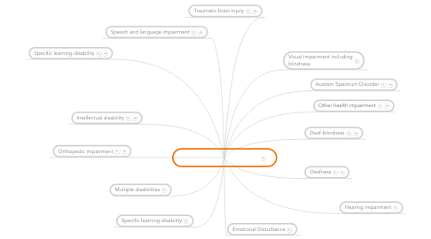 Mind Map: 14 Categories of Disability